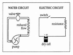 Pwhs em basic circuits and ohm39s law for Electric current definition electric field electric circuit and