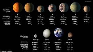 NASA anunţă descoperirea a şapte planete de mărimea Terrei ...