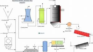 Engineers Guide  Alumina Refinery Process Flow Diagram