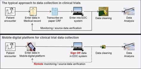 open source mobile digital platform  clinical trial
