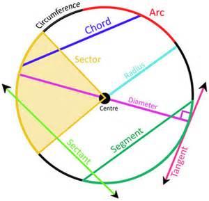 Geometry Circle Parts