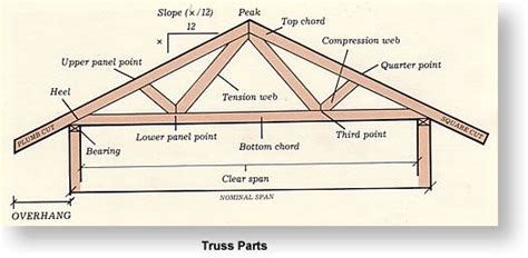 house plan terminology google search roof styles roof plan building  house