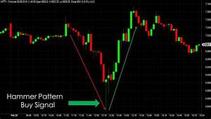 Profitable Trading With Candlestick Patterns For Beginners
