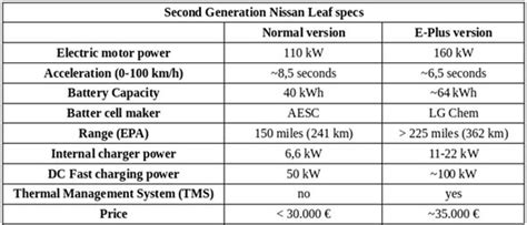 nissan leaf  model range price  specs confirmed
