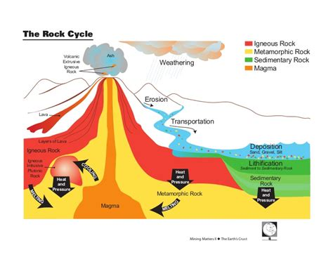 Diagram Of Rock by The Rock Cycle