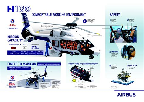 Airbus launches three-month US sales tour for H160