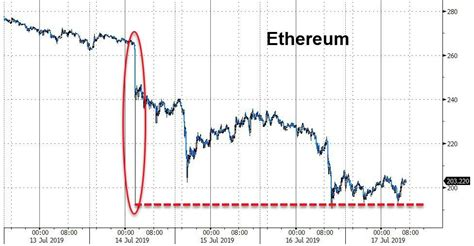 The closing price according to coindesk was $ 2,244.27 that day. As Crypto Crash Continues, John McAfee Doubles-Down On $1 ...