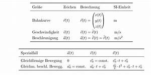 Bahnkurve Berechnen : wasserbomben berechnung flugdauer max flugh he mathelounge ~ Themetempest.com Abrechnung
