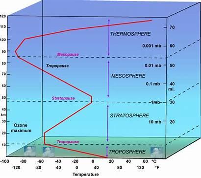 Temperature Profile Altitude Stratopause Atmosphere Atmospheric Stratification