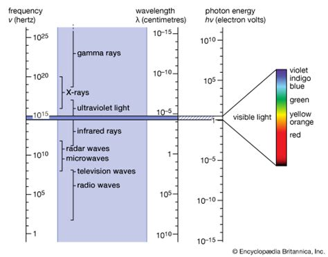 what color of visible light has the highest energy electromagnetic spectrum definition diagram uses