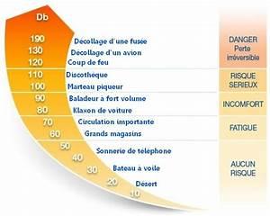 Echelle De Bruit Decibel : son et ses influences ii effets n gatifs du son ~ Medecine-chirurgie-esthetiques.com Avis de Voitures