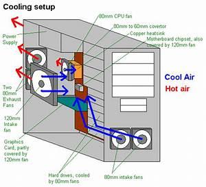Pc Cooling Setup