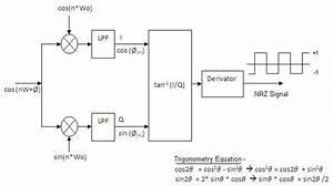 Msk Modulation
