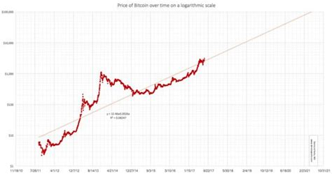 bitcoin price chart predicts   gain