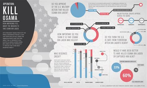 The Ultimate Infographic Design Guide