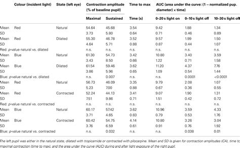 Frontiers The Effect Of Pupil Size On Stimulation Of The