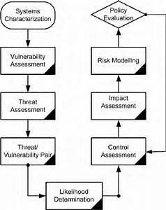 Security Risk Assessment Framework