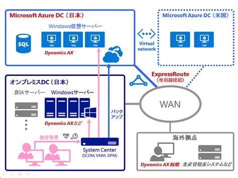azure express route ついに国内でmicrosoft azureとの専用線接続が開始 expressroute がerpシステム統合の