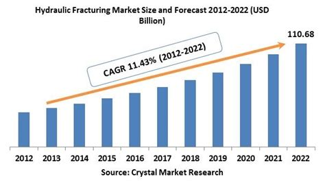 Hydraulic Fracturing Market By Technology, Material and ...