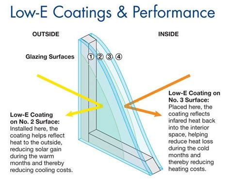 Double Glazing & Energy Efficiency  Archid Architecture