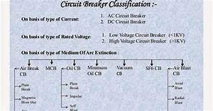 Electrical Engineering World  Circuit Breaker Classification