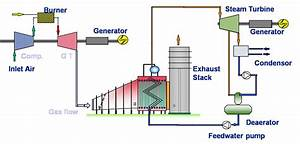 Heat Recovery Steam Generator Diagram
