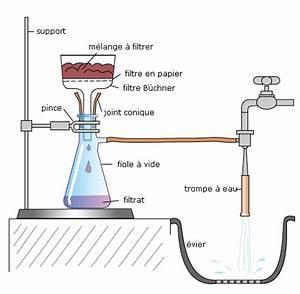 Filtration De L Eau : cours de physique chimie applications des techniques d ~ Premium-room.com Idées de Décoration