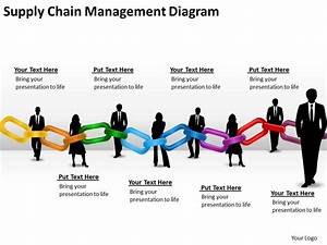 Timeline Chart Supply Chain Management Diagram Powerpoint