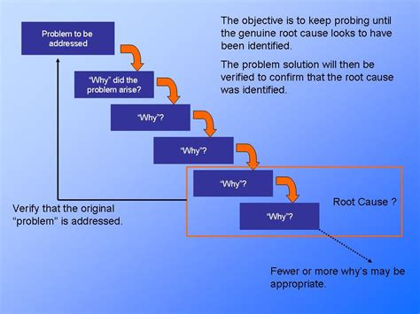 5 Why Dmaic Tools Process Improvement Presentation Information And