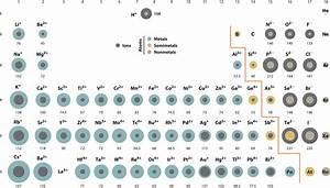 Chem – College: Ionic Radius (Ionic Size) | Scientific Tutor