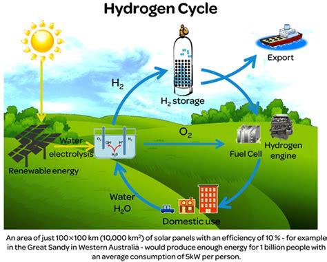 Solar Hydrogen Cycle House Demo