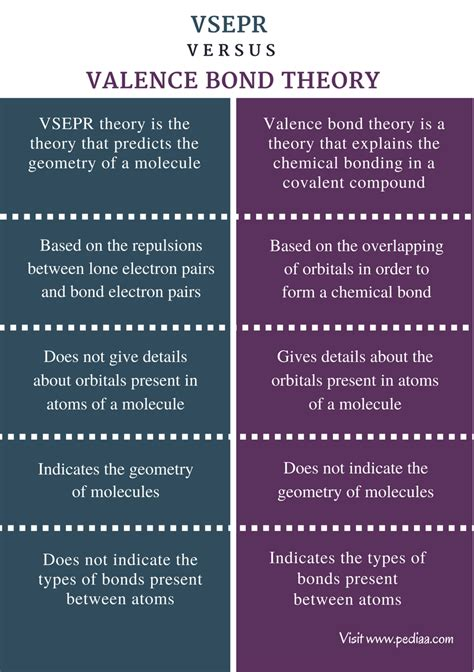 worksheet valence bond theory worksheet carlos lomas