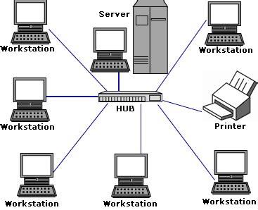 simple local area network lan berbagisolusi