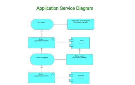 archimate application service diagram dragon