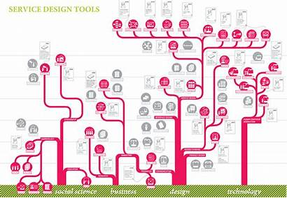 Service Tools Map Thinking Process Evolution Tool