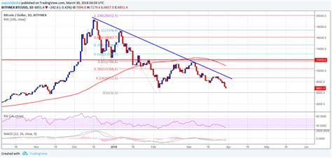 .bitcoin market (usd) bitalo (usd) bitbay (usd) bitbox (usd) bitcurex (usd) bitfinex (usd) (usd) exmo (usd) fbtc exchange (usd) freshbtc (usd) getbtc (usd) global bitcoin use this link to bookmark or share this chart. Bitcoin Price Analysis: BTC/USD Downtrend is Intact - CryptosRus