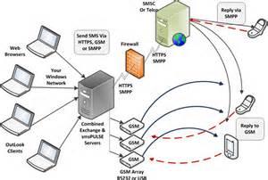 mms sms server  microsoft exchange  ibm domino