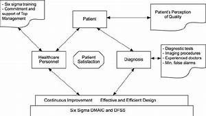 The Core Of Six Sigma Applications In Healthcare  I E  Patient