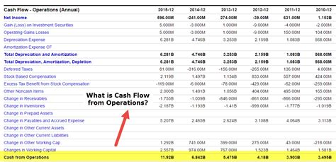 cash flow  operations formula