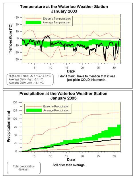Weather Radar Kitchener kitchener station waterloo weather kitchen design photos