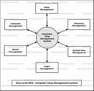 Computer Shop Management System Dataflow Diagram  Dfd