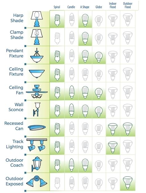 different types of light bulbs compact fluorescent ls climatetechwiki