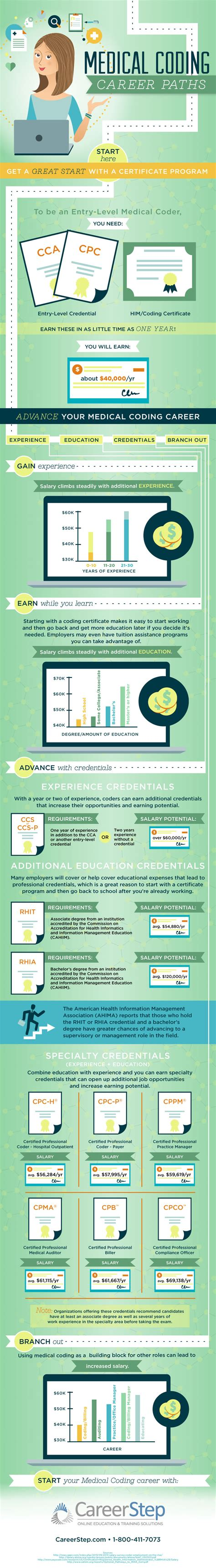 Career Step Publishes New Infographic On Medical Coding. Tuscaloosa Water Company Ach Electronic Check. Workers Comp Insurance For Small Business. Hampstead Family Dental Online Secure Payment. Att Uverse Self Installation. Greensboro Pest Control Moving Companies Costs. Hipaa Whistleblower Reward Managed It Service. Credit Card 0 Purchases Email Delivery Report. Upholstery Cleaning Fort Worth