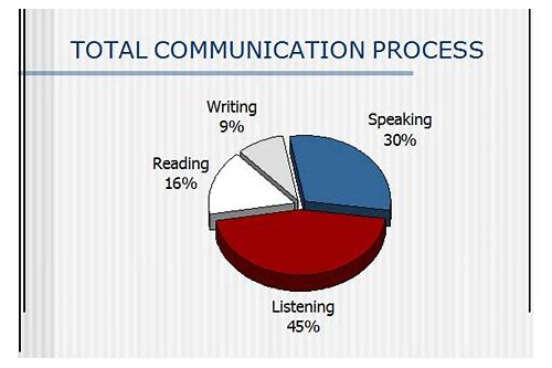 process of communication ppt free download