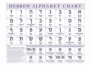 Hebrew Alphabet Chart - The Israel Bible