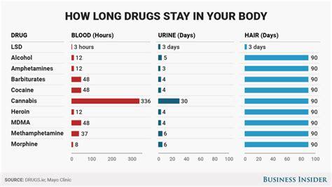 wie lange bleiben verschiedene drogen im koerper nachweisbar
