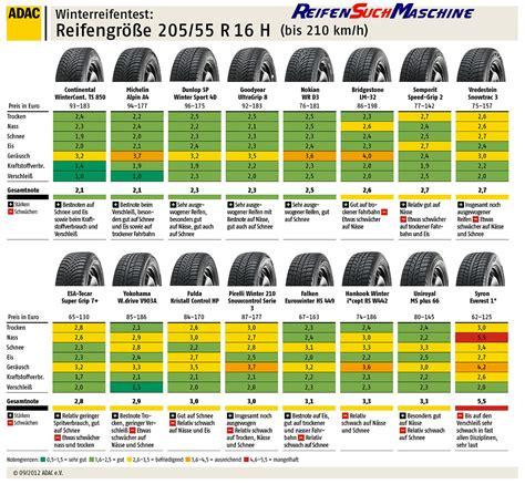 winterreifen test 205 55 r16 2017 winterreifentest 2012