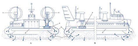 Monorotaia A Cuscino D - hovercraft nell enciclopedia treccani