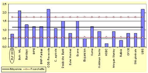 natixis si鑒e social n 1967 tome i rapport sur le projet de loi de finances pour 2010 n 1946 xiiie législature assemblée nationale