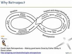 Effective Agile Retrospectives